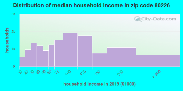Zip code 80226 household income distribution in 2009