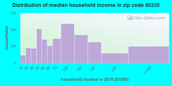 Zip code 80235 household income distribution in 2009