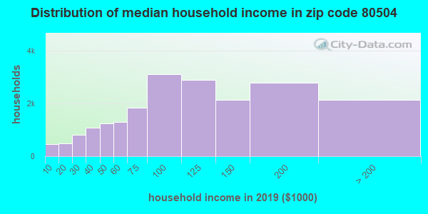 Zip code 80504 household income distribution in 2009