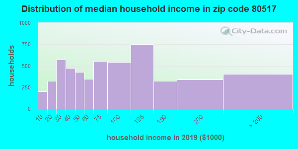 Zip code 80517 household income distribution in 2009
