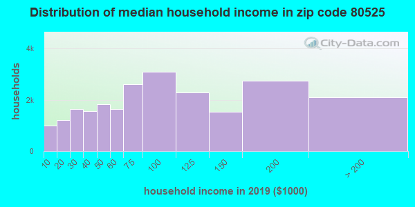 Zip code 80525 household income distribution in 2009
