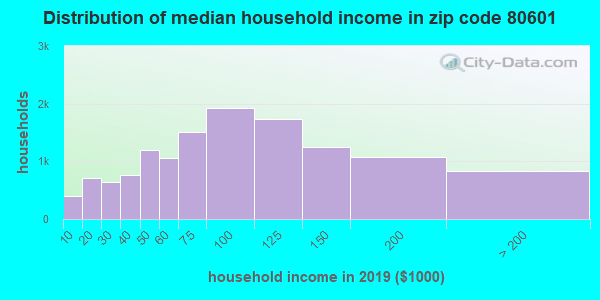 Zip code 80601 household income distribution in 2009