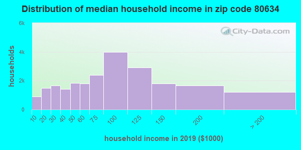 Zip code 80634 household income distribution in 2009