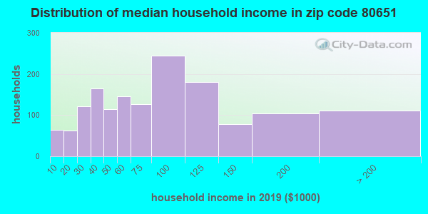 Zip code 80651 household income distribution in 2009