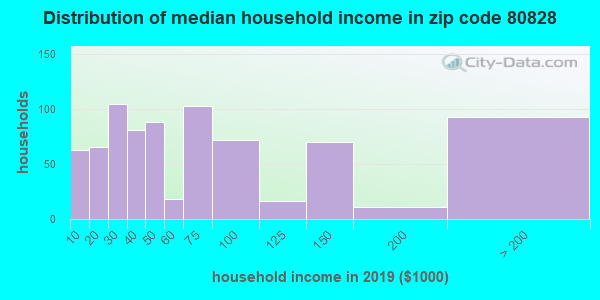 Zip code 80828 household income distribution in 2009
