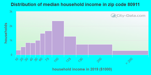 Zip code 80911 household income distribution in 2009