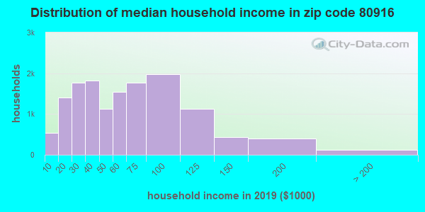 Zip code 80916 household income distribution in 2009