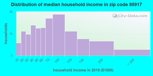 Zip code 80917 household income distribution in 2009
