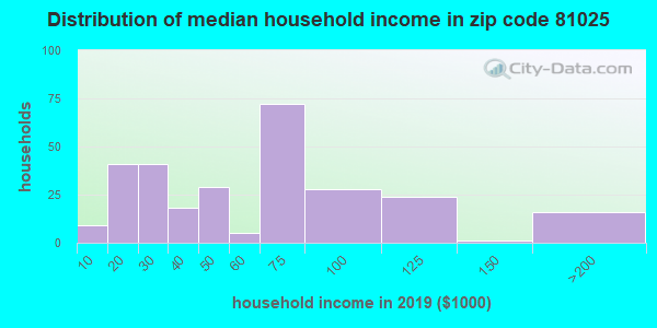 Zip code 81025 household income distribution in 2009