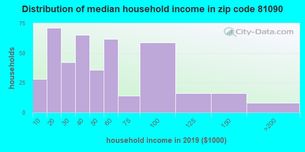 Zip code 81090 household income distribution in 2009