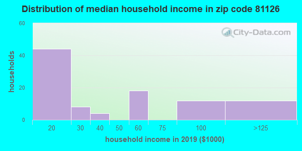 Zip code 81126 household income distribution in 2009