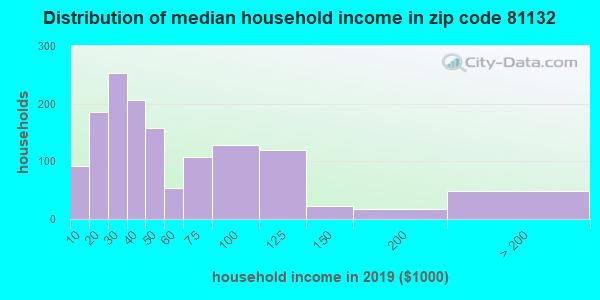 Zip code 81132 household income distribution in 2009