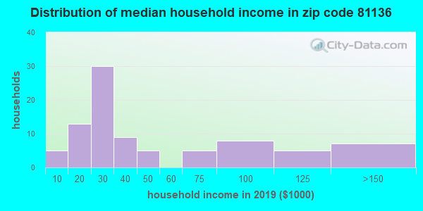 Zip code 81136 household income distribution in 2009