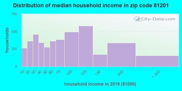 Zip code 81201 household income distribution in 2009