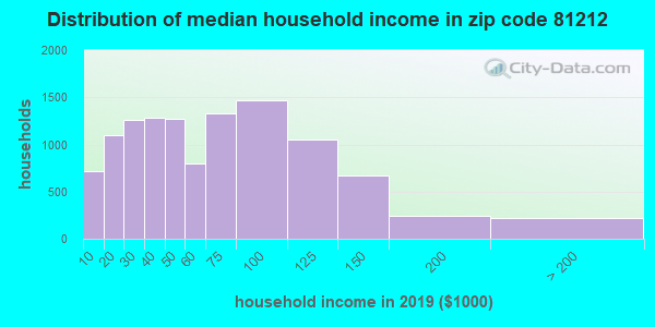 Zip code 81212 household income distribution in 2009