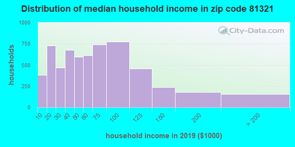 Zip code 81321 household income distribution in 2009