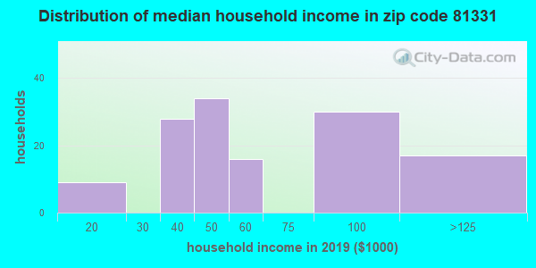 Zip code 81331 household income distribution in 2009