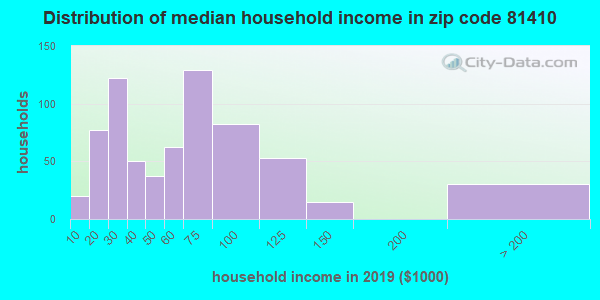 Zip code 81410 household income distribution in 2009