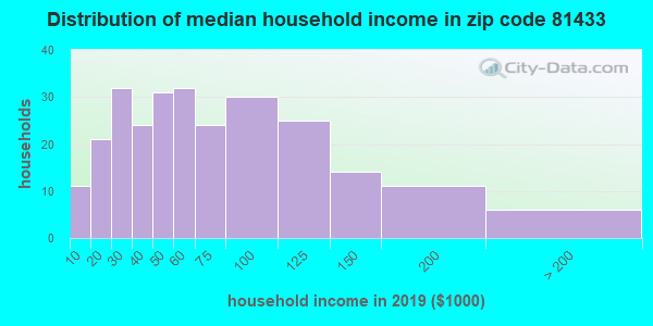 Zip code 81433 household income distribution in 2009