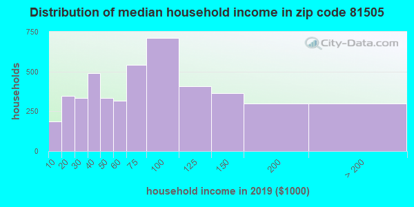 Zip code 81505 household income distribution in 2009