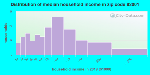 Zip code 82001 household income distribution in 2009