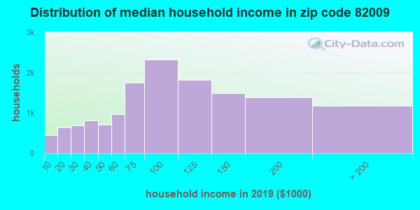 Zip code 82009 household income distribution in 2009