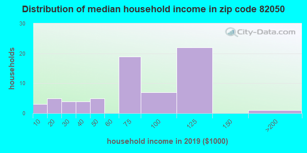 Zip code 82050 household income distribution in 2009