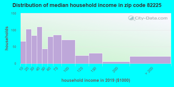 Zip code 82225 household income distribution in 2009
