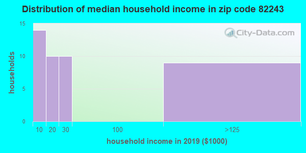 Zip code 82243 household income distribution in 2009