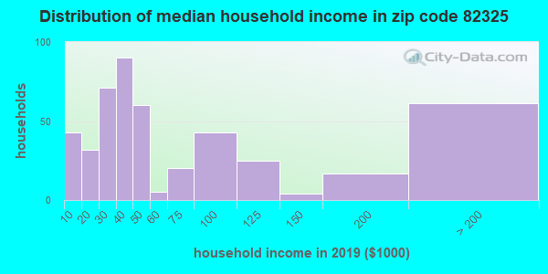 Zip code 82325 household income distribution in 2009