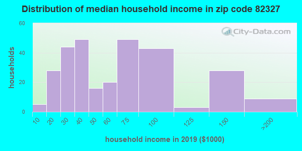 Zip code 82327 household income distribution in 2009