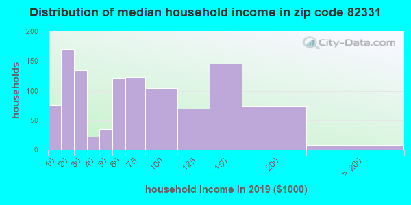 Zip code 82331 household income distribution in 2009