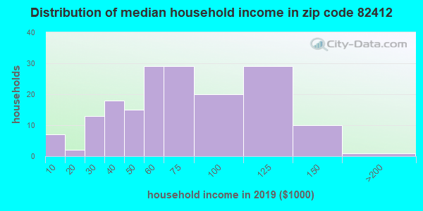 Zip code 82412 household income distribution in 2009