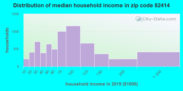 Zip code 82414 household income distribution in 2009