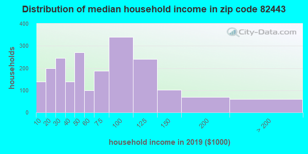 Zip code 82443 household income distribution in 2009