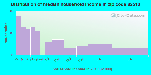 Zip code 82510 household income distribution in 2009