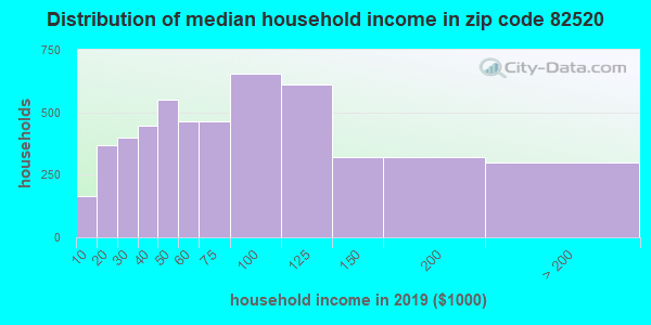 Zip code 82520 household income distribution in 2009