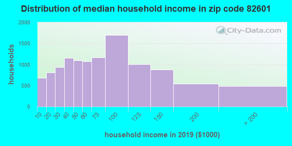 Zip code 82601 household income distribution in 2009