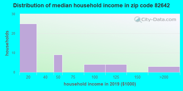 Zip code 82642 household income distribution in 2009
