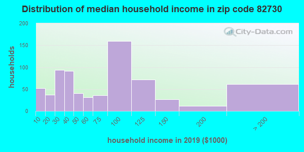 Zip code 82730 household income distribution in 2009