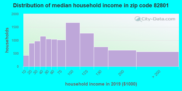 Zip code 82801 household income distribution in 2009