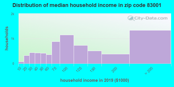 Zip code 83001 household income distribution in 2009
