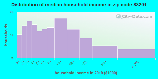 Zip code 83201 household income distribution in 2009