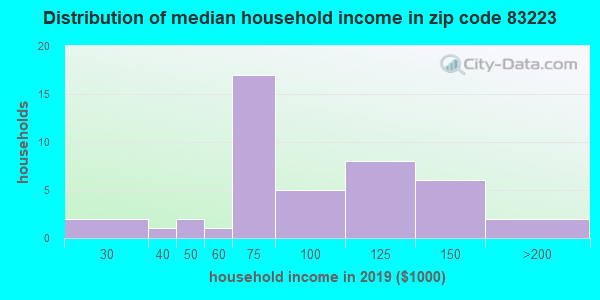 Zip code 83223 household income distribution in 2009