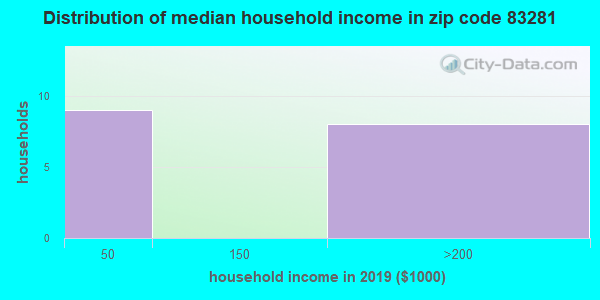 Zip code 83281 household income distribution in 2009