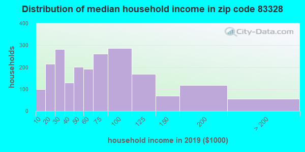 Zip code 83328 household income distribution in 2009