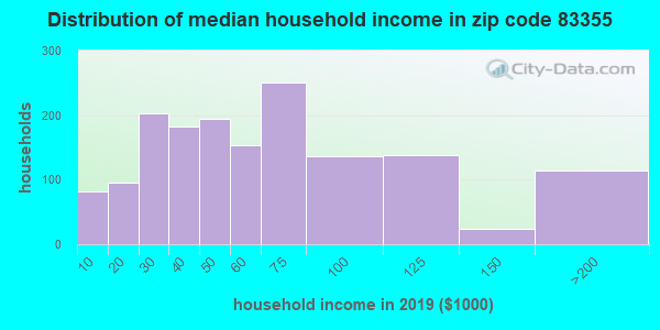 Zip code 83355 household income distribution in 2009
