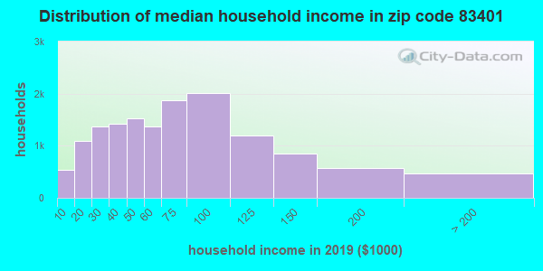 Zip code 83401 household income distribution in 2009