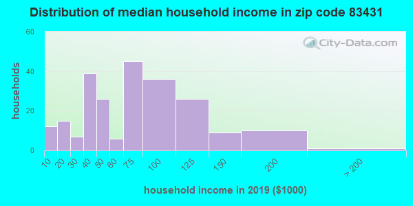 Zip code 83431 household income distribution in 2009