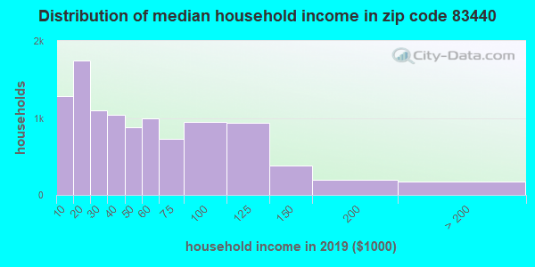 Zip code 83440 household income distribution in 2009